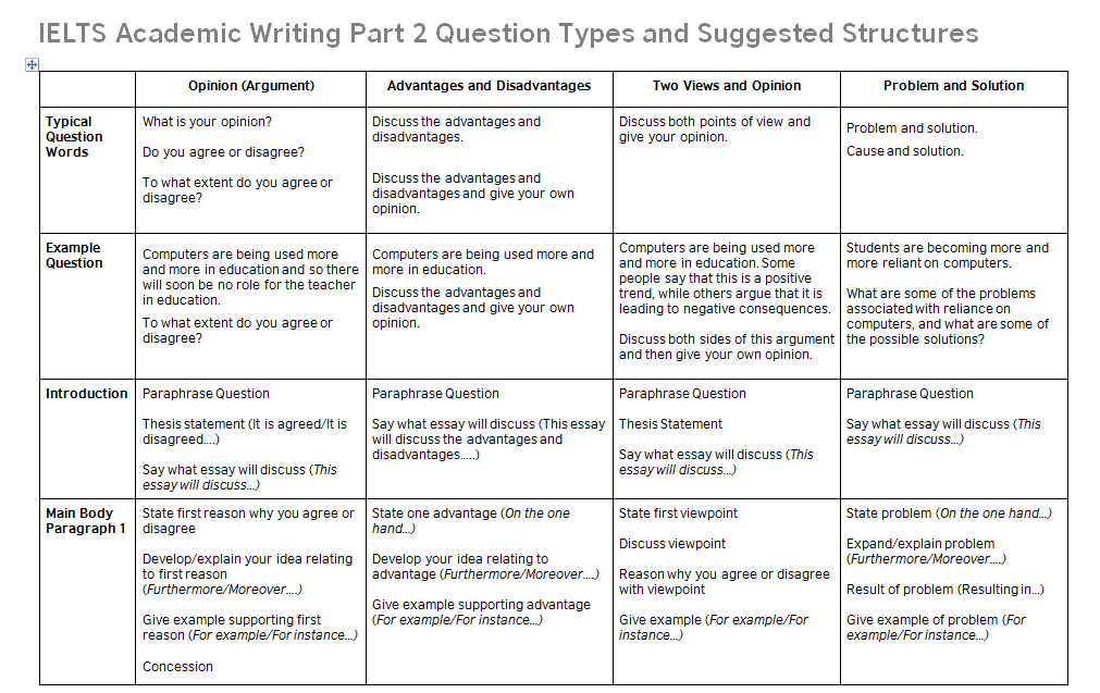 ielts task structures png ielts writing task 2 essay structures the four most common ielts writing task 2 questions are
