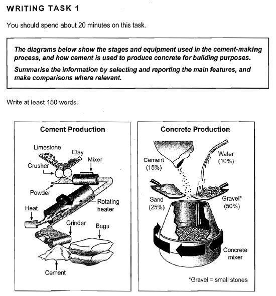 Ielts Task 1 Process Cement