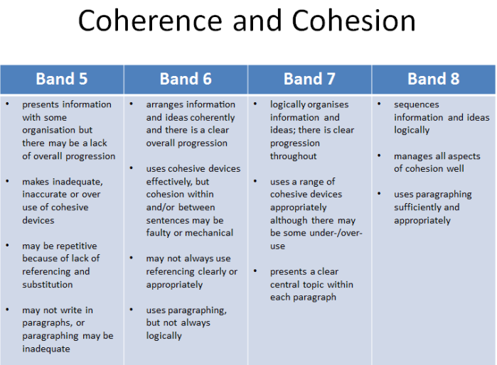 Task 2 Coherence and Cohesion