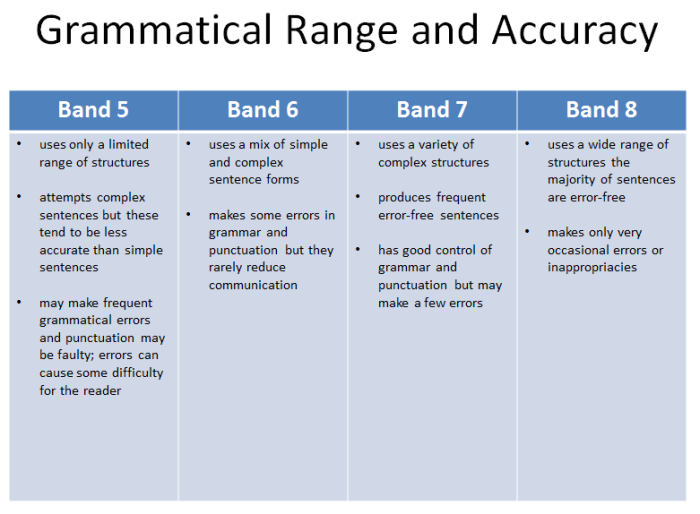 Task 2 Grammatical Range and Accuracy