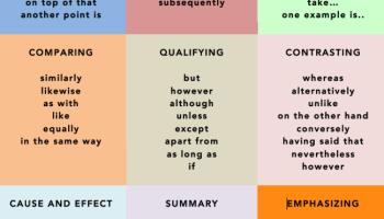 IELTS Sample Charts (IELTS Writing Task 1)